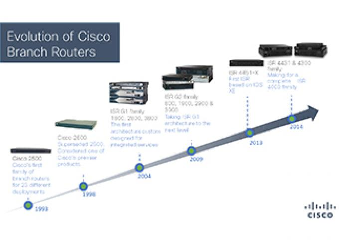 Evolution of Branch Routers