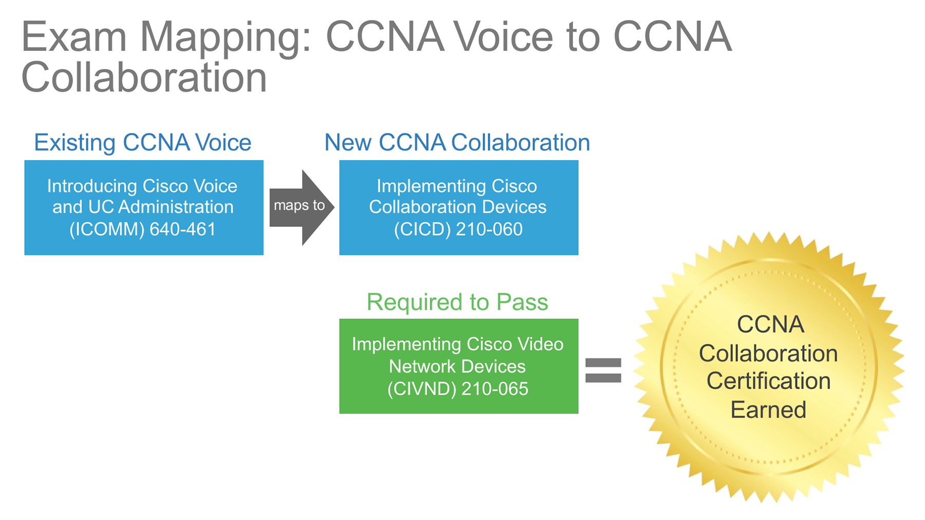 ccna collaboration cisco certification ccnp voice tracks launches nil learning cicd