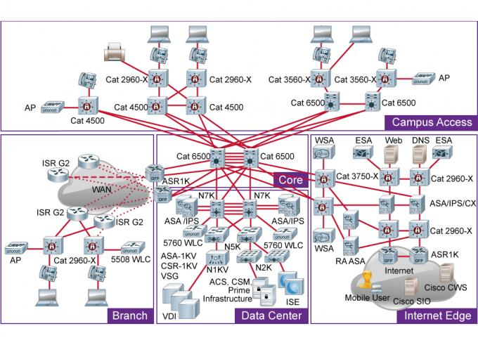 Cisco Enterprise Network Architecture