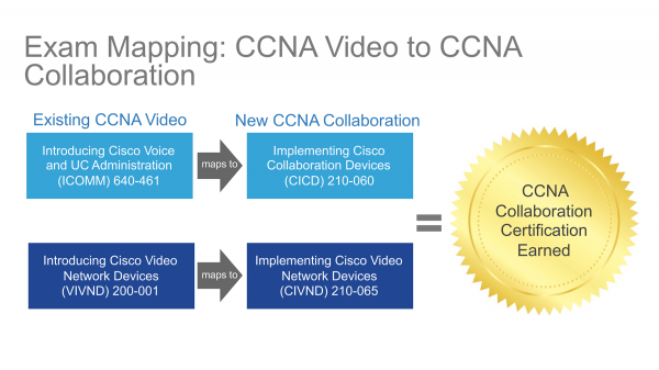 Cisco launches CCNA and CCNP Collaboration certification