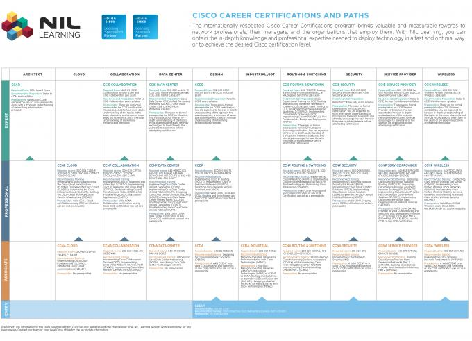 Cisco Career Certification Map