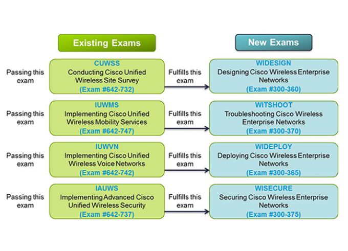 New and Old CCNP Wireless Exams
