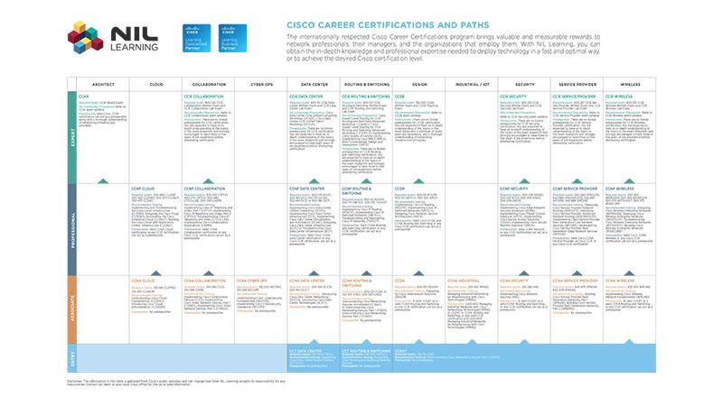 Cisco Certification Paths 2017 (PDF Map) » Authorized Cisco & CWNP ...