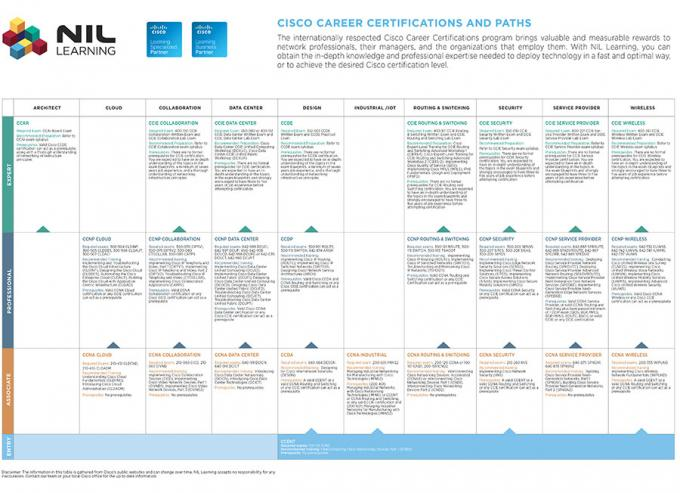 Cisco Career Certification Map 2016