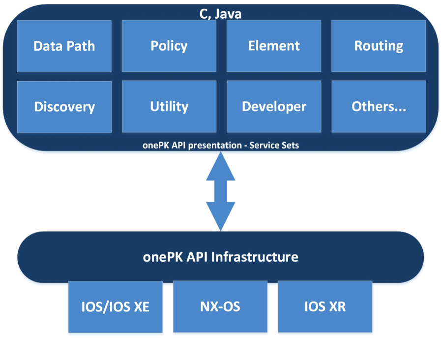 New technical article: Benefits of Implementing One Platform