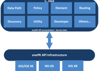 Benefits of implementing One Platform Kit