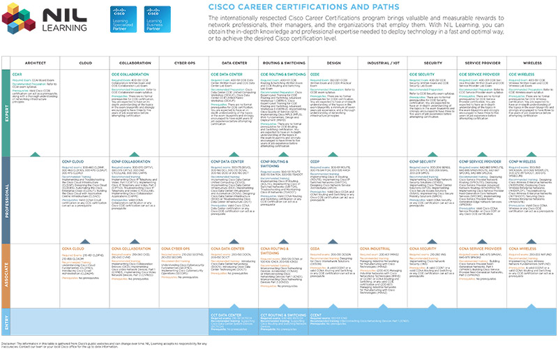 Cisco Certification Paths 2017